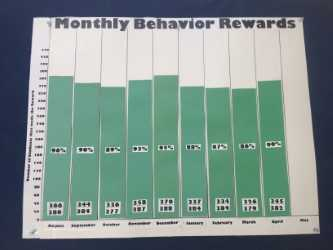 Monthly Behavior Reward